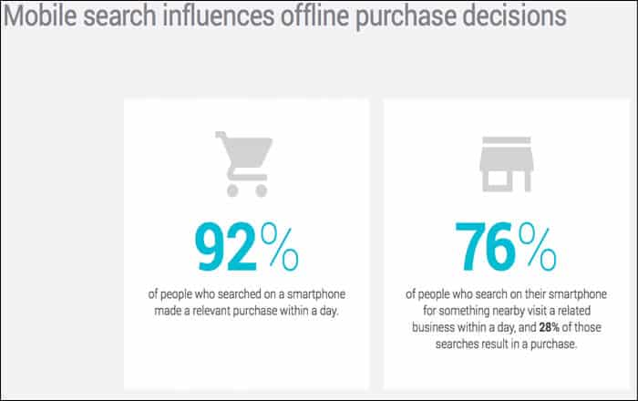Mobile search leads to offline purchase decisions