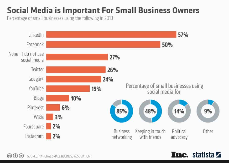 Social Media Importance for Small Business