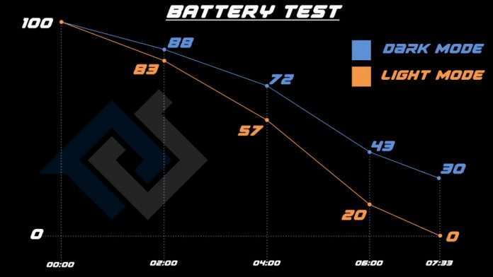 battery test on iPhone XS